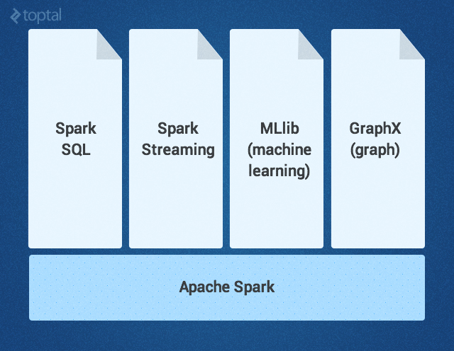spark libraries and extensions
