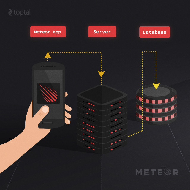 A beginner s meteor tutorial build real time web apps Build easy website