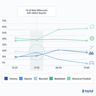 Toptal Finance Blog
