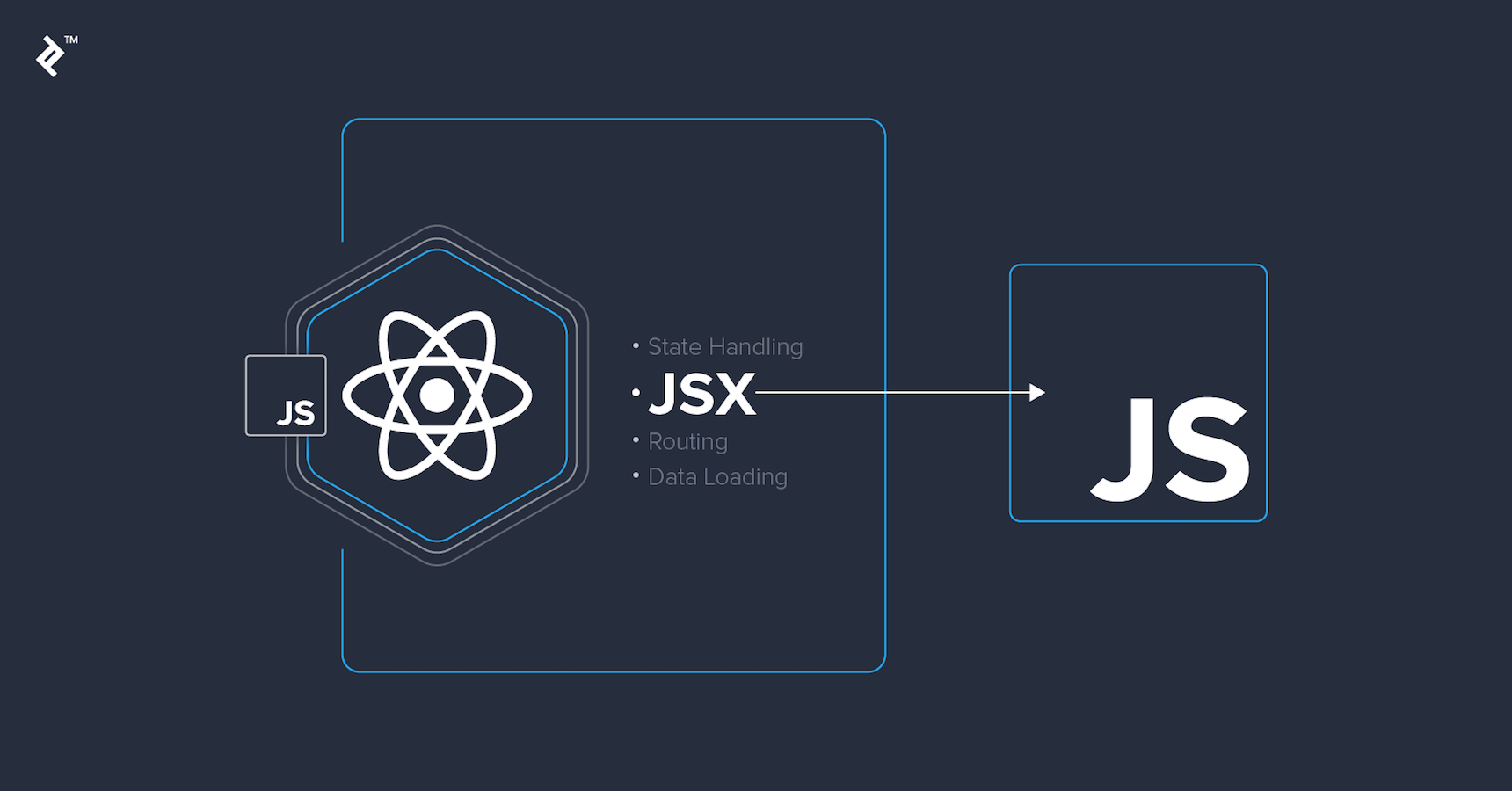 Get the benefits of JSX from React in Vanilla JS | Toptal