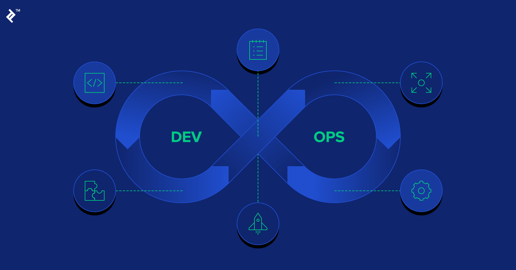 Bridging Gaps: The Importance of DevOps Communication