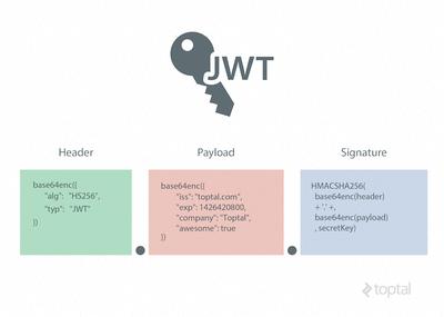Json Web Token Tutorial Example Using Angularjs Amp Laravel