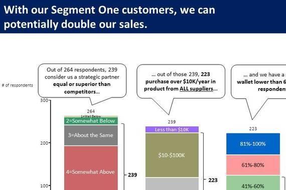 Customer Survey Example