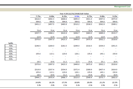 LBO Valuation and Returns Analysis