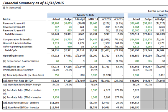 Financial Reporting - Monthly Performance Comparison