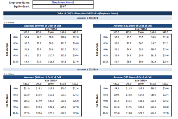 Internal Financial Analysis (Equity Comp Valuation)