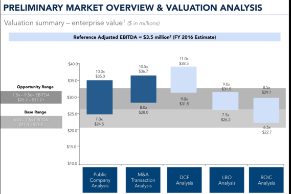 Valuation Overview