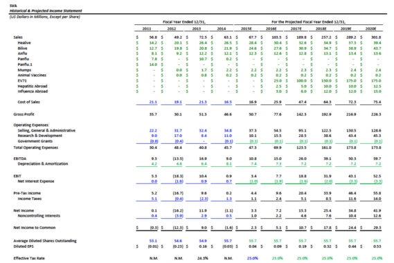 Financial Modeling and Projections