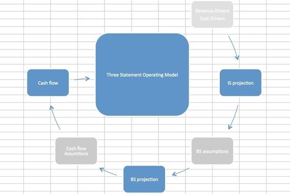 Three Statement Operating Model