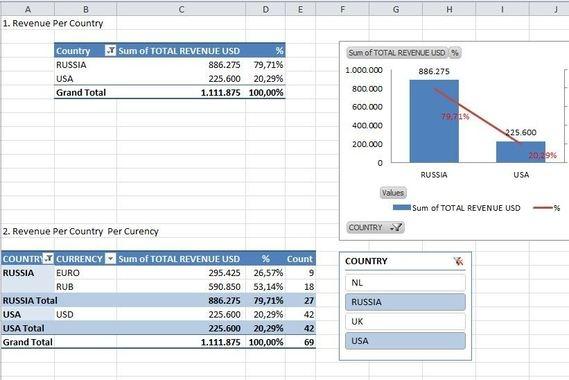 PIVOT Analysis