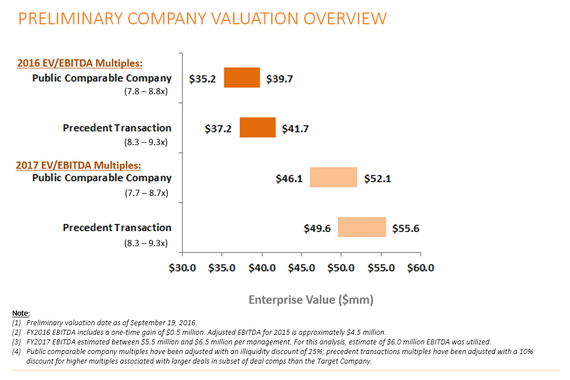 Preliminary Valuation Analysis and Analysis of Potential Acquirer of Manufacturing Company