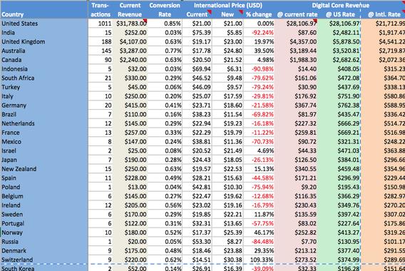 International Pricing (PPP) Analysis