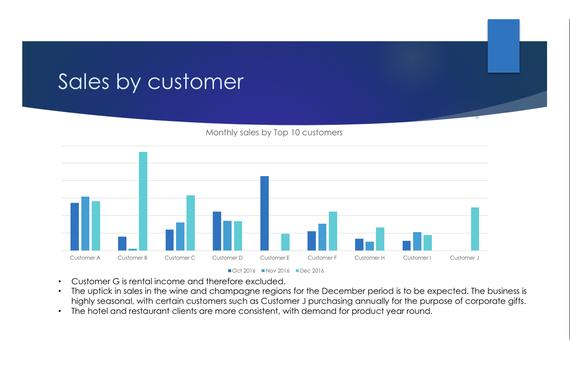 Quarterly Sales Analysis