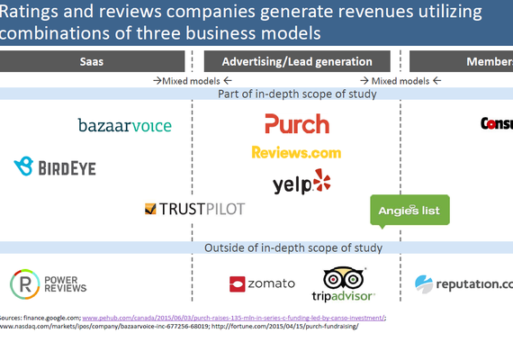 Market Research of the Ratings and Reviews SaaS Space