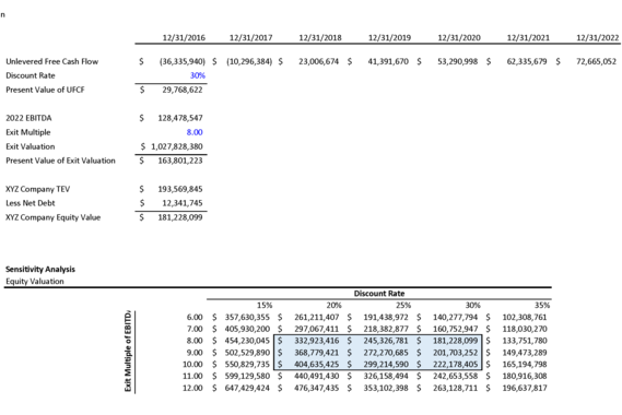 Financial Model and Valuation for Pharmaceutical Company