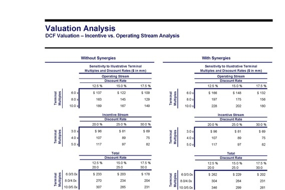 M&A Target: Valuation, Structure and Return Analysis