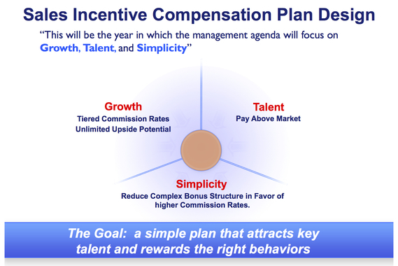Incentive Plan Design
