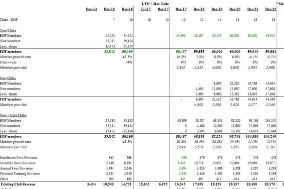 LBO Financial Model