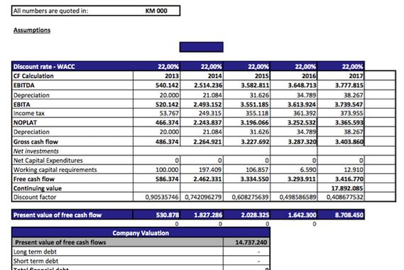 Classified Ads Financial Model