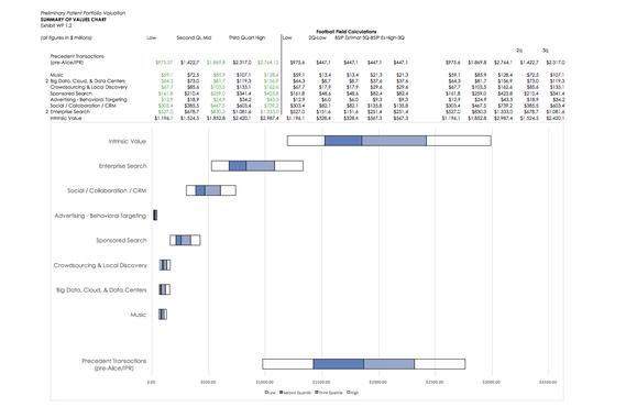 Patent Portfolio Valuation