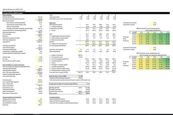 Public Market Equity Financial Model