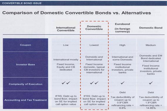 Financing Alternatives Comparison