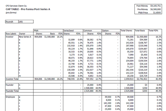 Cap Pivot Table