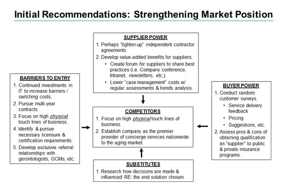 Market Research and Positioning Strategy