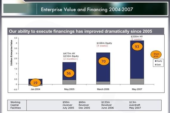 Corporate Finance Strategy—NASDAQ Company