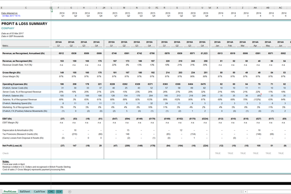 Integrated Financial Statements and Customer Lifetime Value