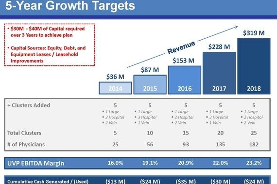 Summary 5-Year Growth Targets