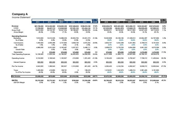 Dynamic 3-Sheet Financial Model