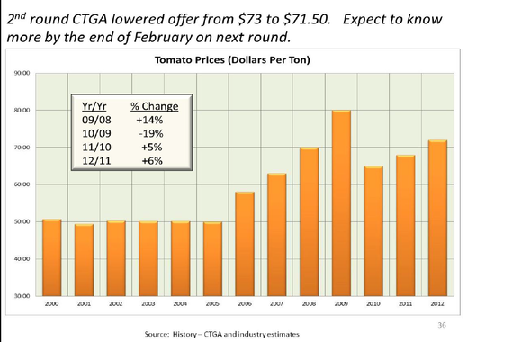 Commodity Impact on Pricing