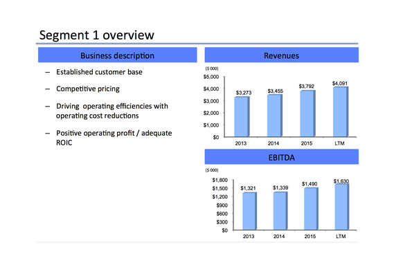Financial Overview Presentation