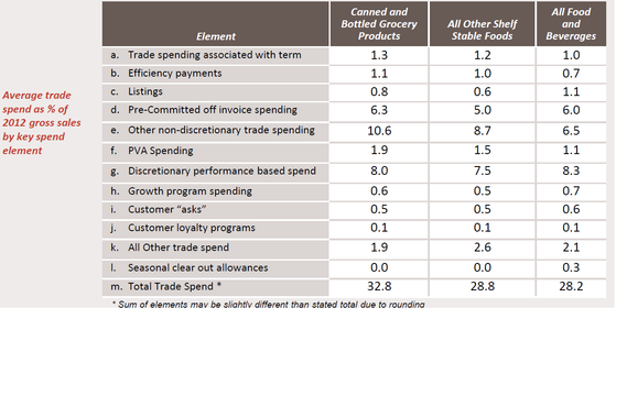 Consumer Product Industry Benchmarking