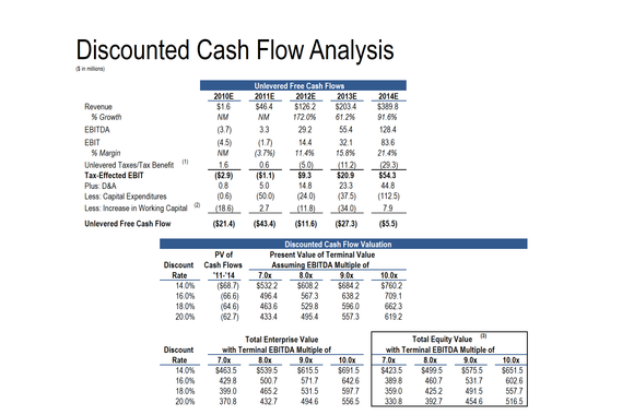 Summary Financials, IPO Valuation and DCF for Growth Company