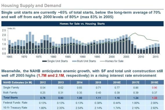 Market Forecast Slides