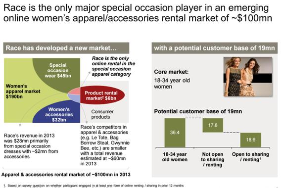 Strategic Acquisition Analysis of New eCommerce Model