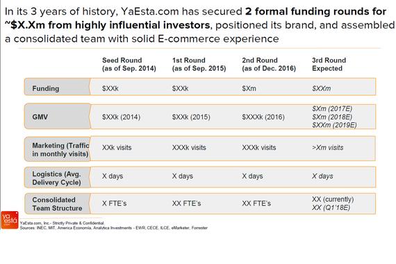 Tech Start-up Fundraising Deck (Series A)