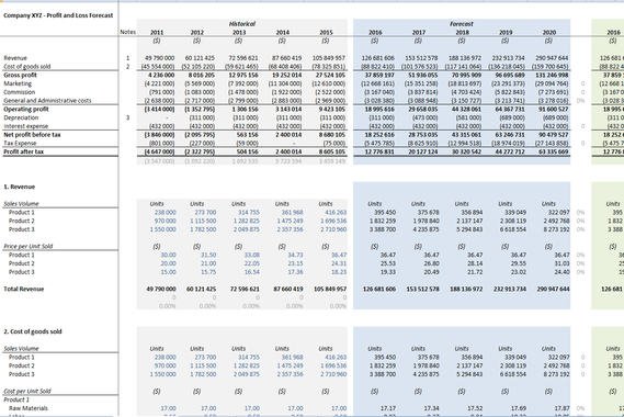 Three-statement Financial Analysis