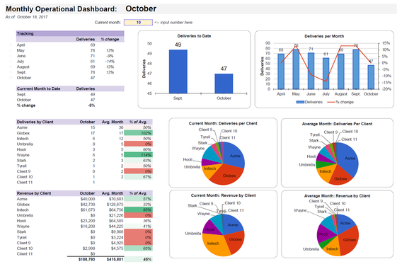 Financial and Operating Dashboards