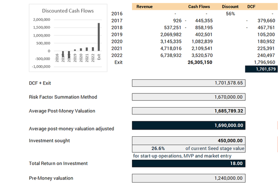 Startup Valuation and Report