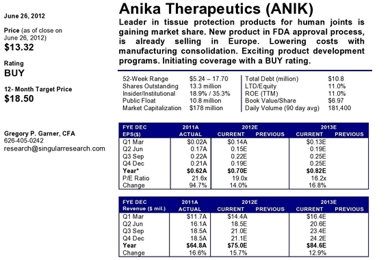 Published Equity Research | ANIK