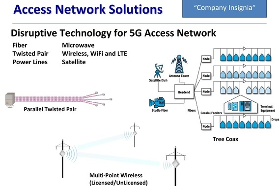 Business Plan, Investor Deck, and Acquisition Analysis for a Telecom Network Company