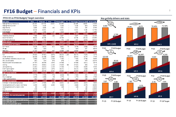 Budget Presentation with Comparable Periods (including Stretch)