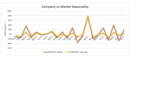 Seasonality and Market Share Report