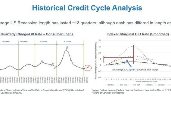 Credit Risk Monitoring