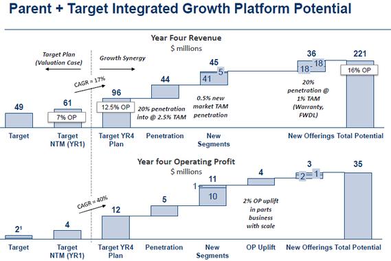 Acquisition Target Presentation