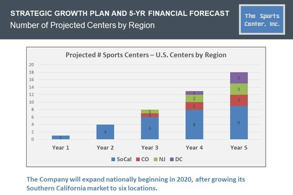 Five-Year Strategic Growth Strategy and Financial Projections