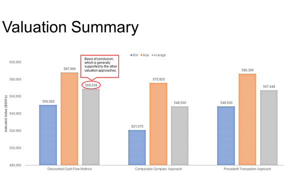 Sample Valuation Analysis